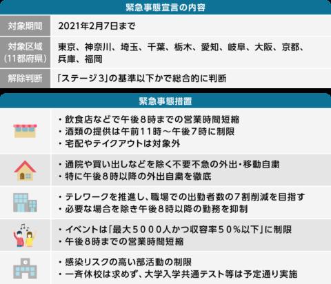栃木県緊急事態宣言